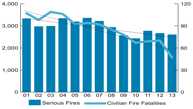 10-year Trend of Fire Fatalities