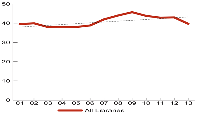 10-year Trend of Public Library Attendance