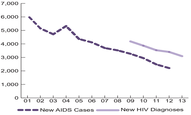 10-year Trend of HIV/AIDS