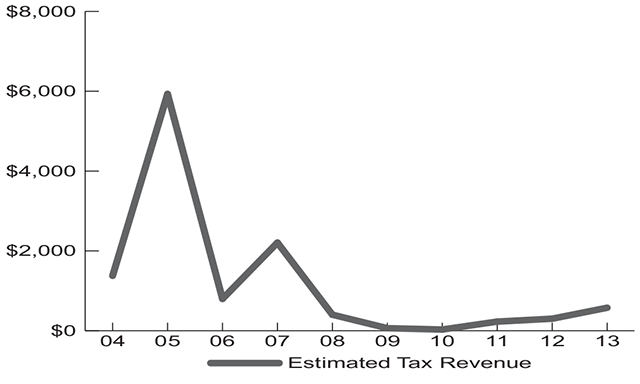 10-year Trend of Tax Revenues