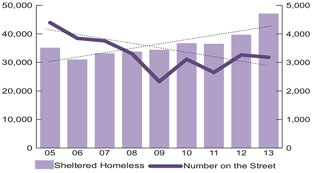 10-year Trend of Homelessness