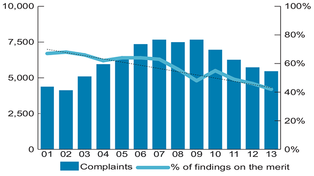 10-year Trend of Complaints of Police Misconduct