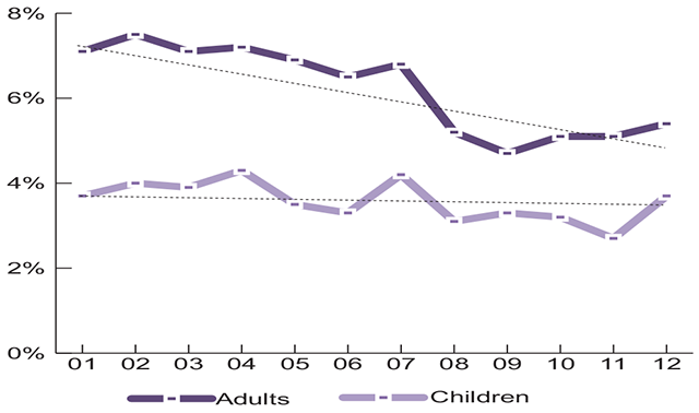 10-year Trend of Asthma